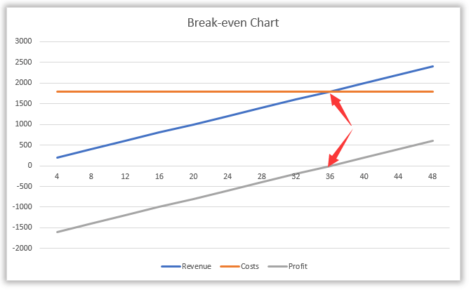 Superb Now In The Break Even Chart, You Will See The Break Even Point Occurs When  The Price Equals To 36 As Below Screenshot Shown: To Excel Break Even Analysis