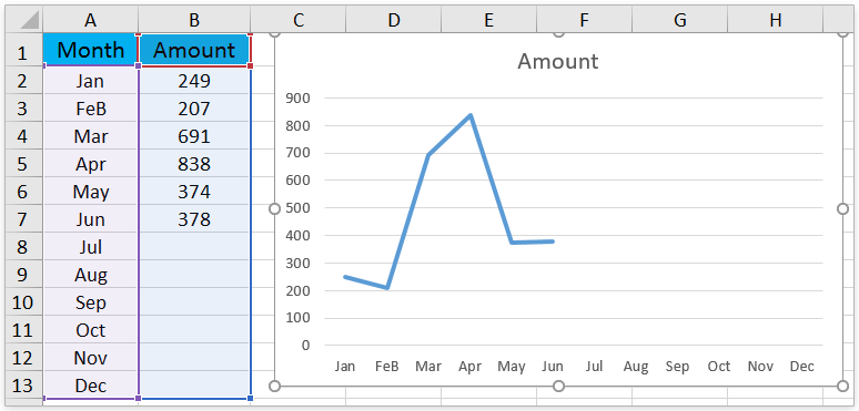 How to add dotted forecast line in an excel line chart easily combine multiple worksheetsworkbookscsv files into one worksheetworkbook ccuart Images