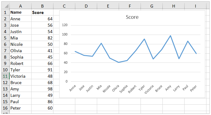 how to add chart excel