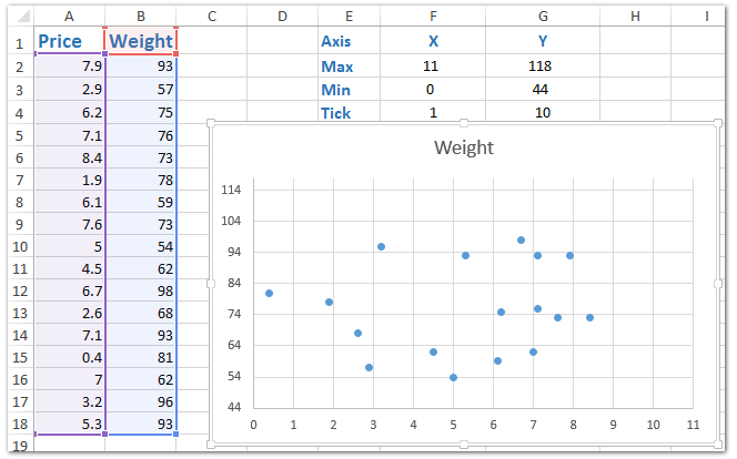 How to change chart axiss minmax value with formula in excel then you will see the minimum value and maximum value of x axis and y axis all are changed in the selected scatter chart at once ccuart Images