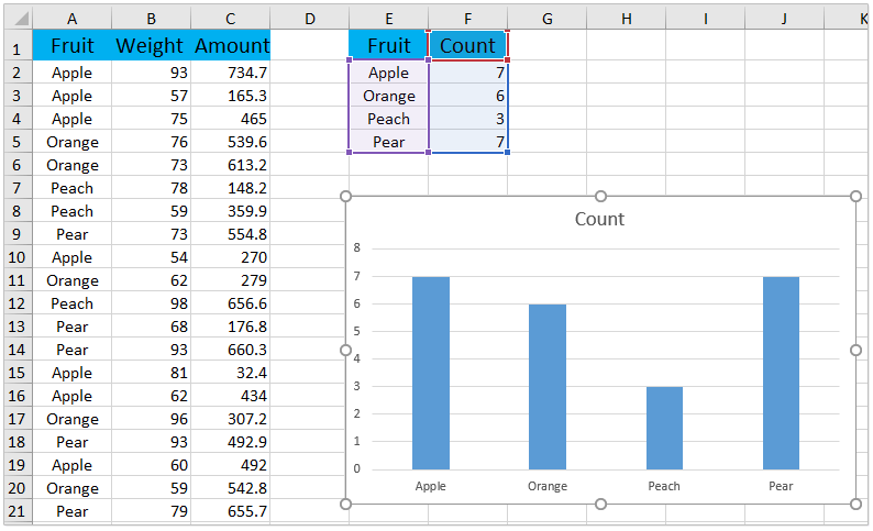 How to create a chart by count of values in excel - How to design table in html ...