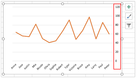 How to add a right handside y axis to an excel chart ccuart Choice Image