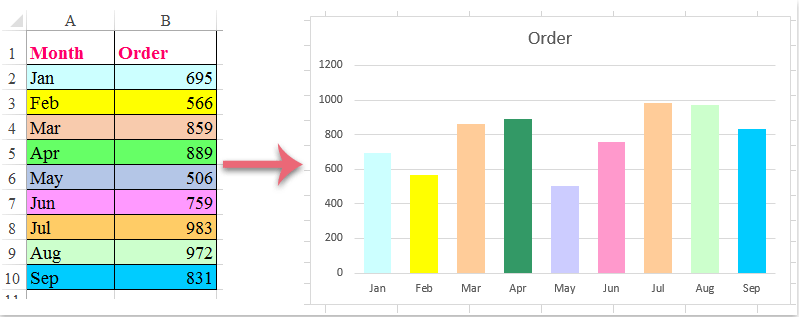 How to color chart based on cell color in excel color the chart with one data series based on cell color with vba code ccuart Images