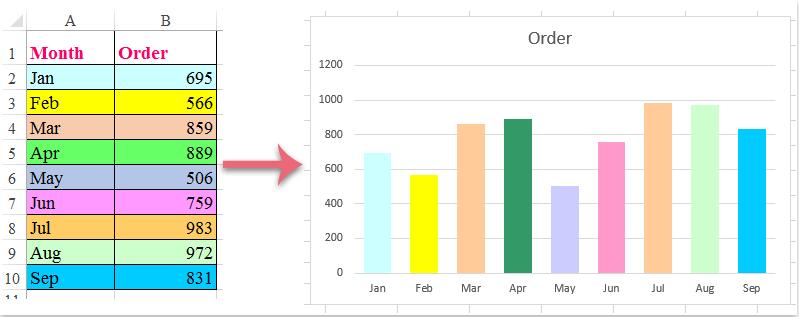 Cómo se colorea el gráfico según el color de la celda en Excel?