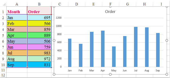 How to color chart based on cell color in excel first create a bar or column chart as following screenshot shown select data and click insert insert column or bar chart ccuart Images