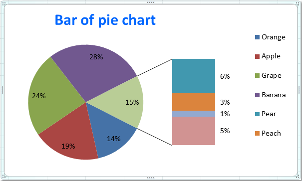 How to create pie of pie or bar of pie chart in excel doc pie of pie1 ccuart Gallery