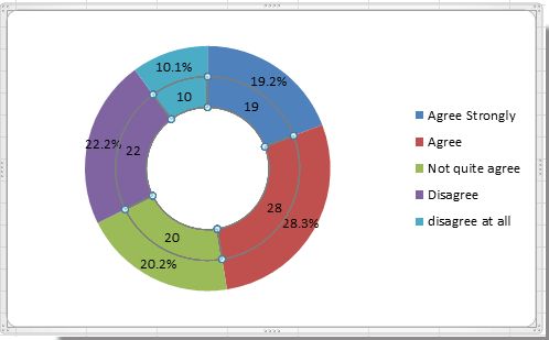 How to create doughnut chart in excel