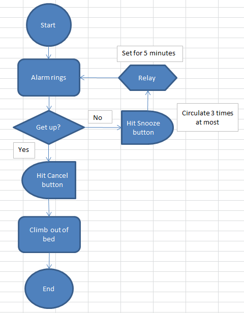 flow chart excel How to create flowchart in Excel?