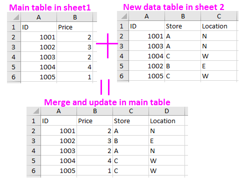 Consolidating data into one column in excel